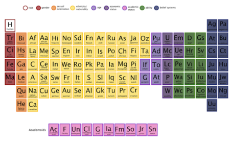 graphic of a periodic table, but with human identity markers